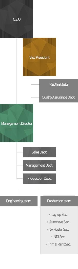 organization_eng_mobile